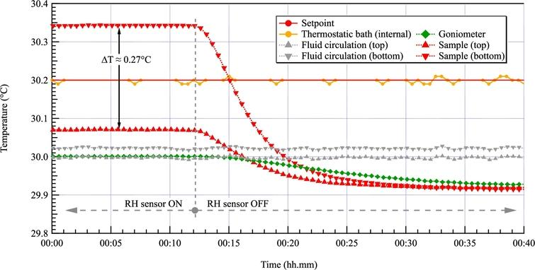 The heat brought by the humidity sensor generates a gradient of temperature across the sample of ≈0.27°C at 30°C. This leads to a shift of the relative humidity by ≈0.9% at that temperature. We therefore decided to power the sensor continuously only above 50°C to prevent the saturation of the sensor and when the heating effect becomes less important. We can see at the right of the graph that the temperature gradient is less than 0.005°C when the humidity sensor is not powered.