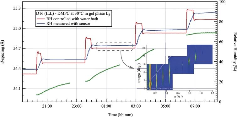 Evolution of the d-spacing of DMPC measured by neutron diffraction at 30°C in the gel phase. Steps of 15% RH are completed in about 30 minutes using the overshoot technique. The inset shows the measured Bragg peaks when the relative humidity was 53.6% RH.