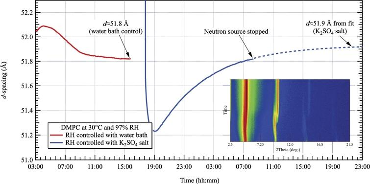 d-spacing of DMPC measured by neutron diffraction at 30°C and 97% RH. The left and right curves are obtained by controlling the relative humidity with the water bath and a saturated salt of K2SO4 respectively. The inset shows the evolution of the diffraction pattern with time. The transition from the gel phase Lβ to the fluid phase Lα lasted about 1 hour.