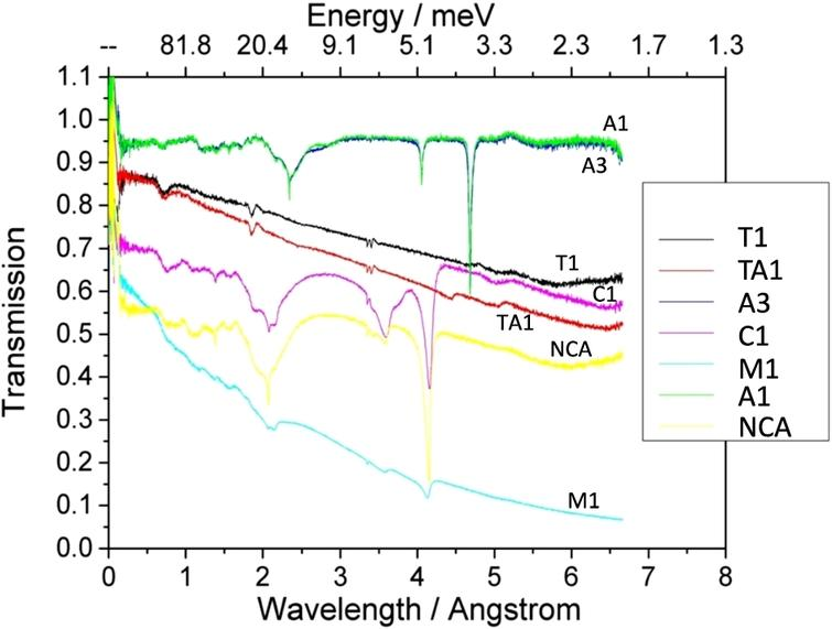 Neutron transmissions as a function of the neutron wavelength measured for samples: T1 (TiZr), TA1 (TAV6), A3 (Al 7075A), C1 (CuBe), M1 (MP35N), A1 (Al 7049A), NCA2 (NiCrAl).