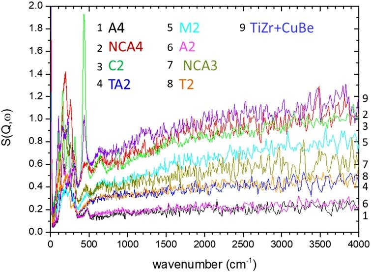 Inelastic neutron scattering spectra (in the region between 0 and 4000 cm−1) of samples: A4 (Al7075A), NCA4 (NiCrAl), C2 (CuBe), TA2 (TAV6), M2 (MP35N), A2 (Al7049A), NCA3 (NiCrAl), T2 (TiZr).