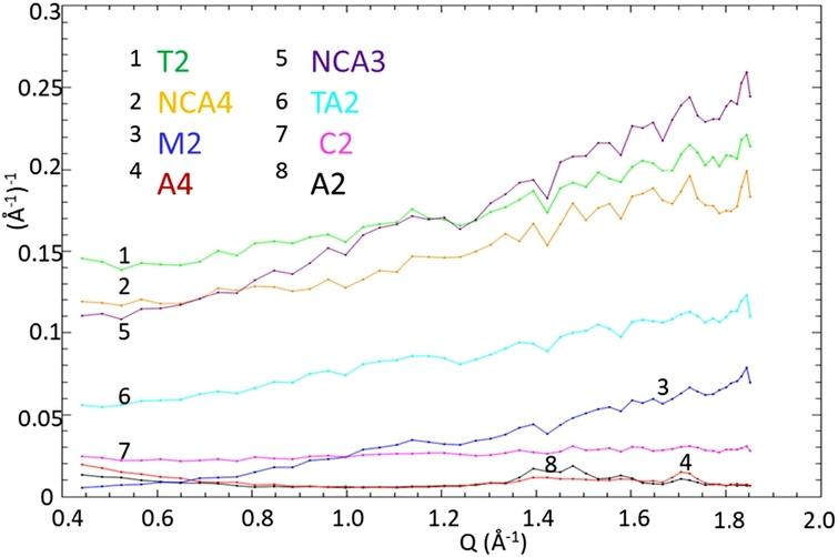 The elastic intensity variation with Q (Å−1) of samples: T2 (TiZr), NCA3 (NiCrAl), NCA4 (NiCrAl), TA2 (TAV6), M2 (MP35N), C2 (CuBe), A4 (Al7075A), A2 (Al7049A) measured at IRIS spectrometer.