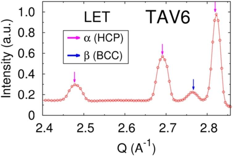 Diffraction from the LET measurements diagram for the TAV-6 alloy.