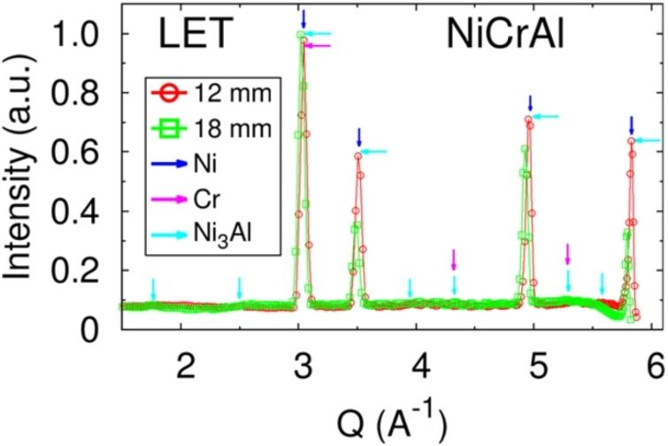 Diffraction from the LET measurements diagram for the NiCrAl alloy.