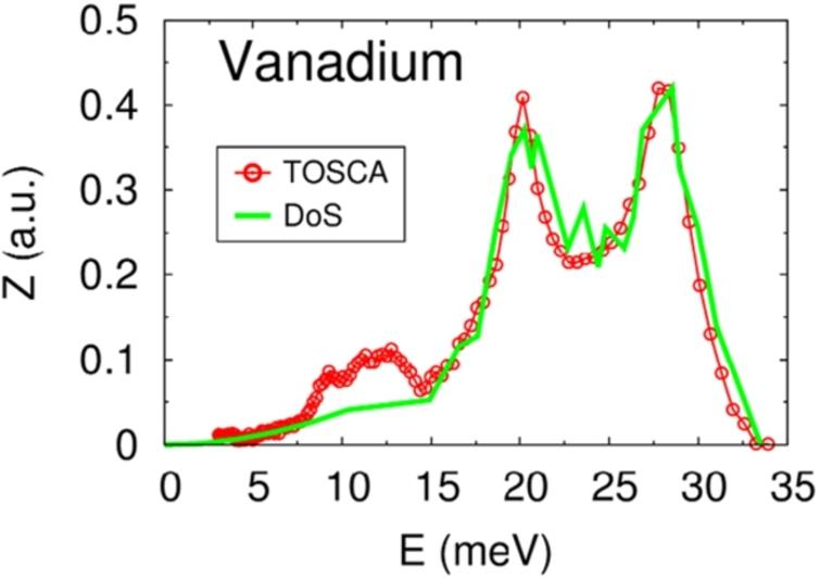 Phonon DoS of vanadium obtained from the measurements at the TOSCA instrument. The continuous green line is the DoS reported in Ref. [19].