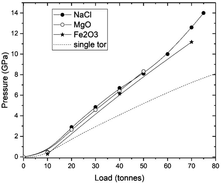 Pressure-load characteristics of SD SINE anvils derived from two loadings with (NaCl+MgO) and Fe2O3, both with 4:1 methanol-ethanol PTM. The dashed line is the typical behavior for standard single-toroid anvils [7].