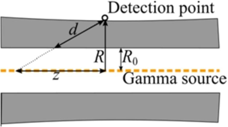 Geometry for the dose rate evaluation outside lateral guide shielding at the surface.