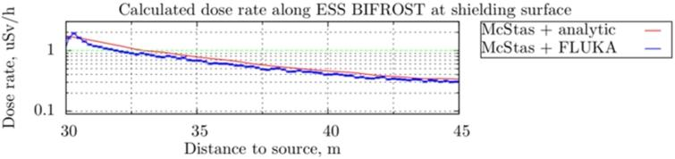 Dose rate along ESS BIFROST guide shielding at the surface calculated according to (7) and using FLUKA.