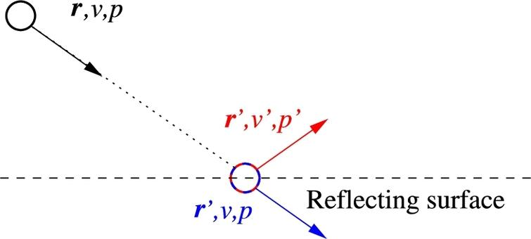 Neutron ray interacting with a reflecting surface: 1. The neutron begins with parameters r, v, p (black) at a distance from the surface. 2. The neutron is propagated to the surface and now has parameters r′, v, p (blue). 3. The neutron is reflected and achieves updated parameters r′, v′, p′ (red).