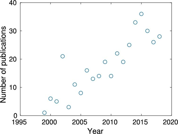 The annual number of articles citing McStas shown as a function of publication year.