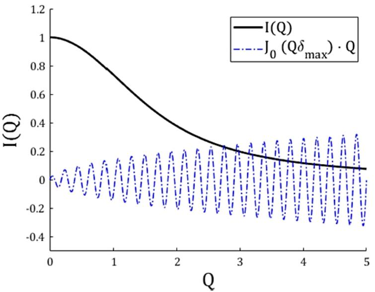 Plot of a scattering function I(Q), along with the zeroth order Bessel function of the first kind (J0) for δmax multiplied by Q. I(0) is assumed to be 1.