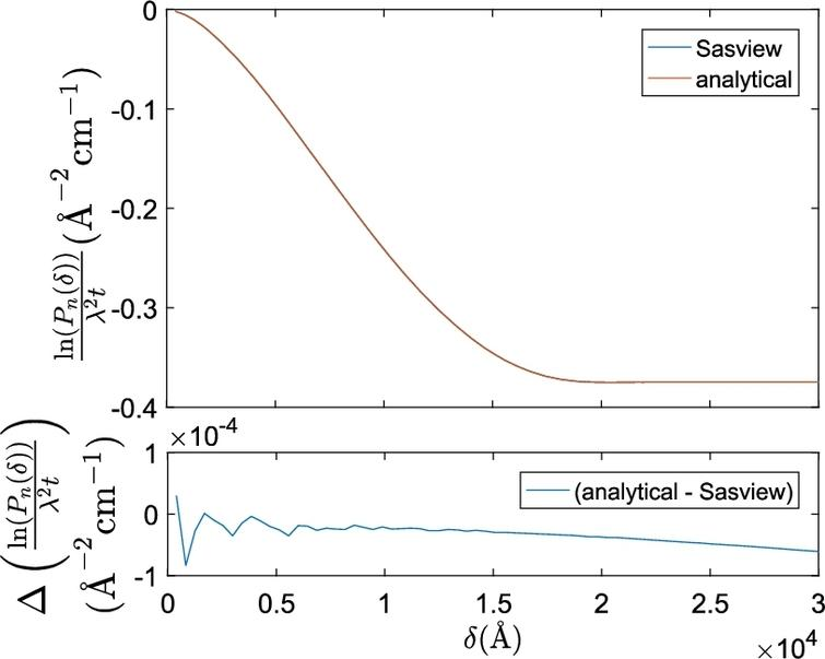 """Plot of the numerically Hankel transformed SAS model of a sphere in SasView and the analytical projected correlation function of a sphere. Identical parameters were used for both functions (R=10,000Å, φ=0.01, Δρ=5×10−6Å−2). The top figure shows the 2 curves superimposing almost exactly; the difference is invisible at this scale, and therefore not significant when comparing to experiments. The bottom figure shows the difference between the 2 curves with a 104 magnification of the """"absolute SESANS correlation function"""" axis scale."""