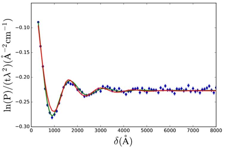 SESANS data of core-shell colloids with a poly-styrene (PS) core and poly-ethylene oxide (PEO) shell in D2O. The data is fitted with the solid sphere (Eq.(24), red) and the core-shell sphere (Eq.(28), green) form factor. Both SAS models were multiplied by the hard sphere structure factor (Eq.(29)). Model fit parameter values are given in Table1. Data from K. v. Gruijthuijsen et al. [32].