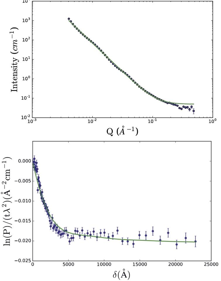 SANS (top) and SESANS (bottom) data of casein micelles in D2O using the double power law scattering function (Eq.(34)). For this fit, all parameter values of the model, except for the SANS background, were linked between data-sets. The model fit parameter values are given in Table2. Data from B. Tian [30].