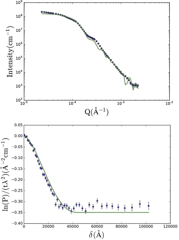 """USANS (top) and SESANS (bottom) data of polystyrene micro-spheres in D2O using the solid sphere form factor (Eq.(24)). For this fit, only R is constrained to be the same for both data sets, background (bkg) is only a fit parameter for USANS, Δρ was fixed and φ was fitted freely. For the USANS fit, a """"slit smearing"""" resolution function with Γ1/2=2×10−5 was used. The derived parameter values are given in Table3. Data from C. Rehm et al. [21]."""
