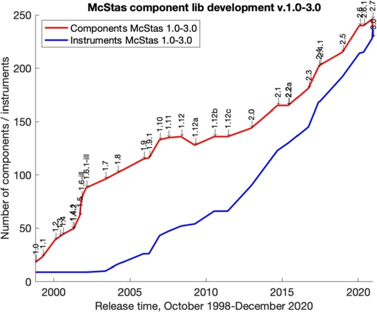 The development of the number of components in the McStas component library since the beginning of the project….