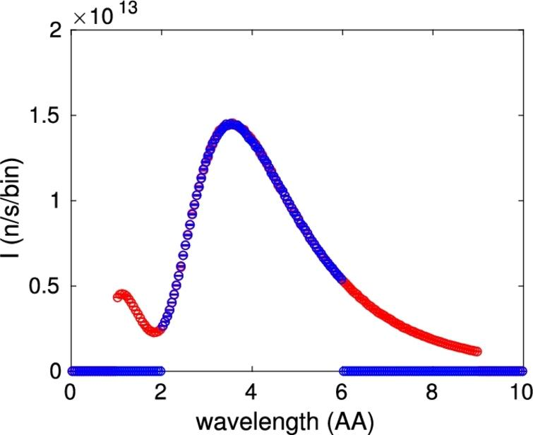 The simulation results obtained from shooting neutron rays from Source_Maxwell_3() into an L_Mon(), in effect showing the wavelength distribution of the source intensity. The Maxwellian source is run with two non-zero intensities, one corresponding to T=300 K, and one corresponding to T=30 K. The red points show the outcome of the source set with Lmin=1 and Lmax=9; the blue points show the outcome where the two wavelength values are 2 and 6, respectively.