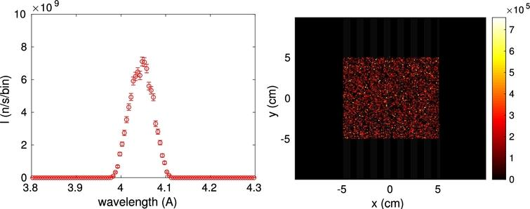 The simulation results obtained from the simple two-axis diffractometer in Fig.6. (left) the wavelength distribution on the sample position as measured by L_monitor(). (right) The beam profile on the detector, measured by PSD_monitor().