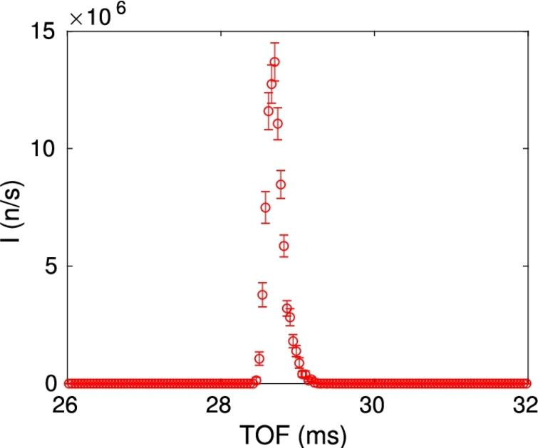 The simulation results obtained from the simple pulsed-neutron powder diffractometer in Fig.8: the time dependence of the Braggdiffracted pulse on the detector position, as seen by a TOF_monitor().