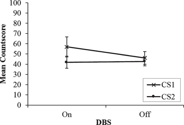 Mean countscore 1 (CS1) and countscore 2 (CS2) at the middle rate (0.5Hz) of paced random number generation, with deep brain stimulation (DBS) of the subthalamic nucleus on versus off. Error bars are standard error.