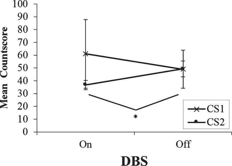 Mean countscore 1 (CS1) and countscore 2 (CS2) at the slowest rate (0.33Hz) of paced random number generation, with deep brain stimulation (DBS) of the subthalamic nucleus on versus off. Error bars are standard error. An asterisk indicates the comparison between on and off stimulation was significant.
