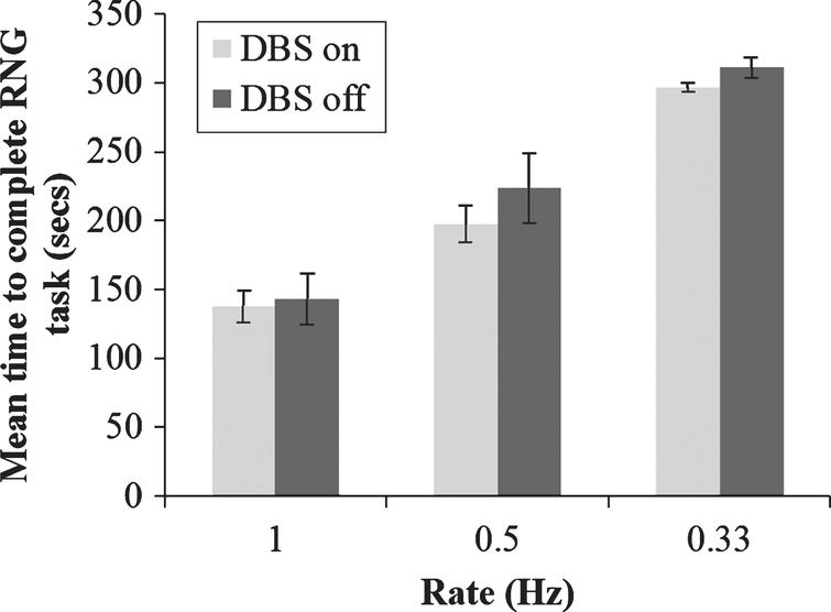 Mean total time taken to generate 100 numbers during paced random number generation with deep brain stimulation (DBS) of the subthalamic nucleus on or off and at the three rates of the pacing stimulus. Error bars are standard error.