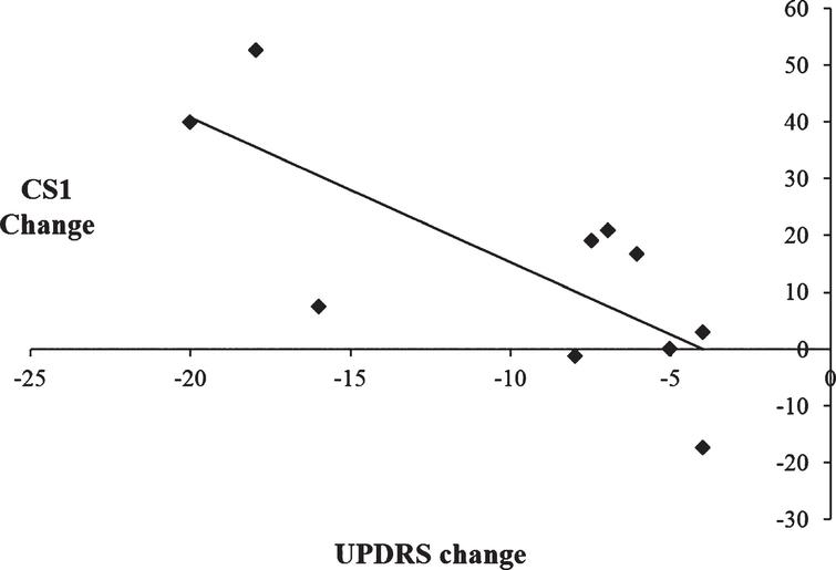 Scatterplot illustrating the negative correlation between change scores of the Unified Parkinson's Disease Rating Scale (UPDRS) on versus off subthalamic stimulation and CS1 change scores, such that improvement in the motor symptoms was associated with increased use of CS1 during paced random number generation.