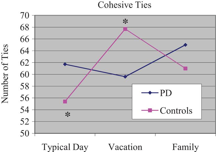 Mean number of cohesive ties for each narrative. *Controls produced fewer cohesive ties during typical day compared to vacation.