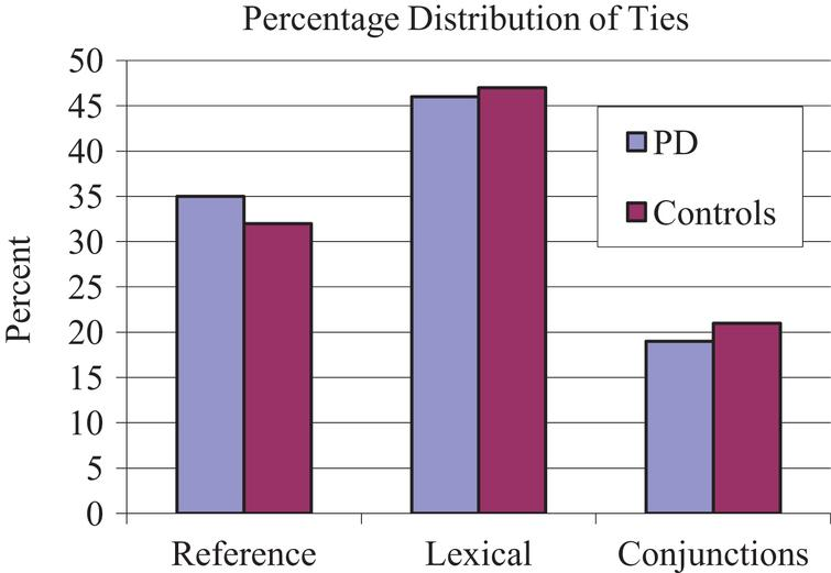 Percentage distribution of each cohesive tie type.