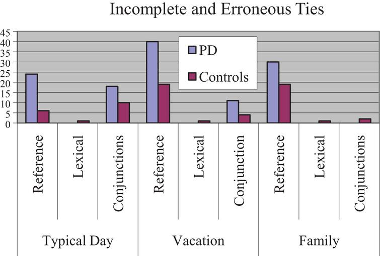 Number of incomplete or erroneous ties for each narrative.
