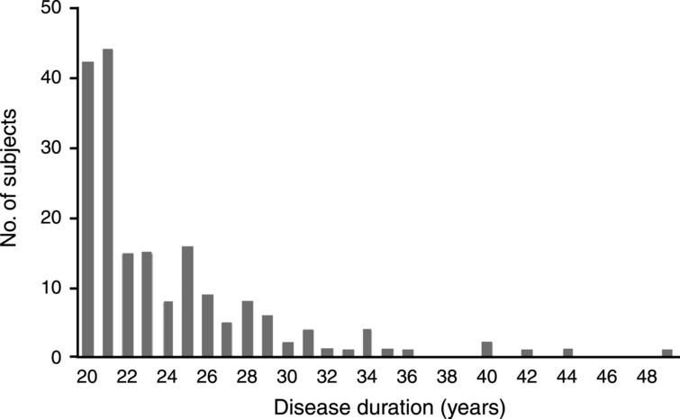 Disease duration of PD-20 subjects (N = 187).
