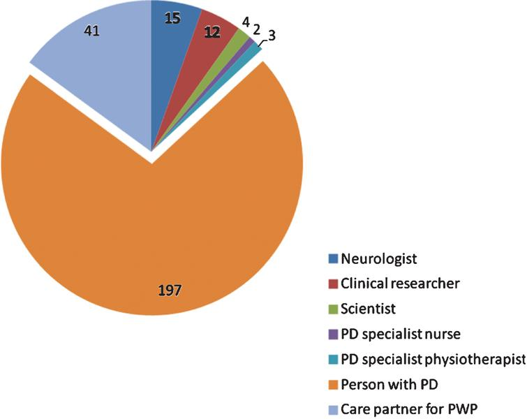 Breakdown of survey respondents who identified their primary role (274 of 303).