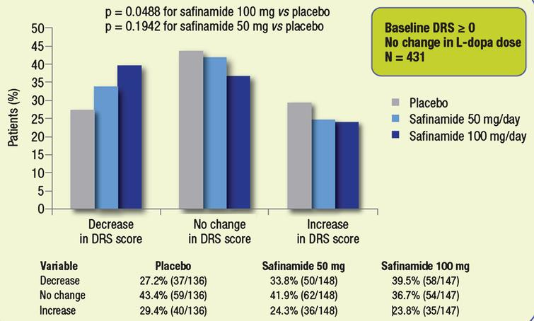 Proportions of patients with different categorical changes in DRS score (decrease, no change, increase). Subgroups of patients whose dose of L-dopa was not changed throughout the study.