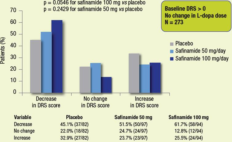 Proportions of patients with different categorical changes in DRS score (decrease, no change, increase). Subgroups of patients with dyskinesia at baseline, whose dose of L-dopa was not changed throughout the study.