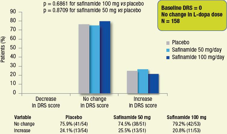 Proportions of patients with different categorical changes in DRS score (decrease, no change, increase). Subgroups of patients without dyskinesia at baseline, whose dose of L-dopa was not changed throughout the study.