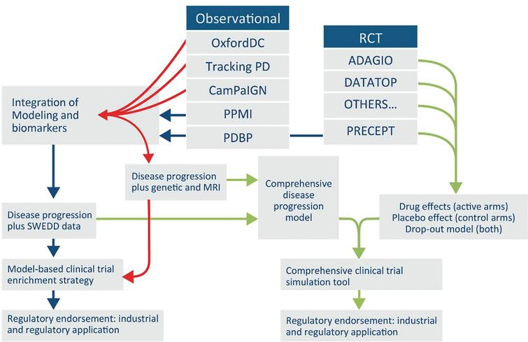 Proposed Roadmap for building PD drug development tools with existing data. Proposed roadmap outlining a potential future path for integrating global data from PD observational and clinical trials targeting early stages. Integration of diverse data from at least seven independent clinical studies into a unified database will enable a regulatory path for use of biomarkers and quantitative disease progression models that serve to streamline and derisk drug development of new therapies.