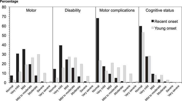 Clinical impression of severity index scores in 2247 PD patients. Recent onset cases had a significantly shorter disease duration than young onset cases, explaining their milder motor features and disability, while the cognitive pattern was more equal, given the greater risk of cognitive impairment with age.