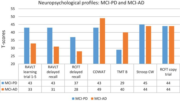 Neuropsychological profiles for MCI-PD and MCI-AD.