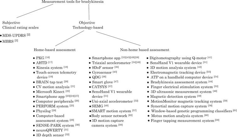 Summary diagram of measurement tools for  limb bradykinesia [MDS-UPDRS – Movement Disorders Society Sponsored Revision of the Unified Parkinson's  Disease Rating Scale, MBRS – Modified Bradykinesia Rating Scale, PKG- Parkinson's KinetiGraph, AHTD  – At Home Testing Device, BRAIN tap test – BRadykinesia Akinesia INcoordination tap test, CV motion  analysis – Computer Vision motion analysis, PERFORM – A sophisticated multipaRametric system FOR  the continuous effective assessment and Monitoring of motor status in parkinson's disease and other  neurodegenerative diseases, 9DoF sensor – 9 Degrees of Freedom sensor, QDG – Quantitative  Digitography, ATP – Alternating Tapping Performance, CATSYS – Co-ordination Ability Testing System, SEMG- Surface electromyography].