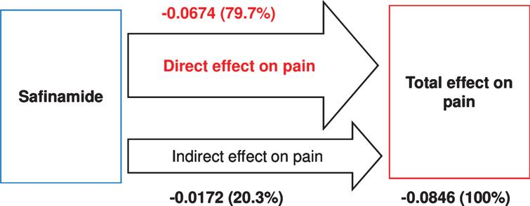 Path analysis of direct and indirect effects of safinamide on pain. Values represent the path coefficients derived from regression analyses with the proportional contribution to the total treatment effect shown in parentheses.