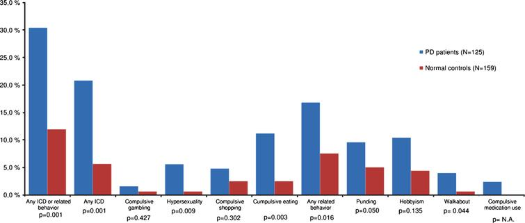 Frequencies of ICBs among patients with PD and normal controls. ICB=Impulsive-compulsive behavior; PD=Parkinson disease; ICD=Impulse control disorder. Group differences are indicated by significance levels.