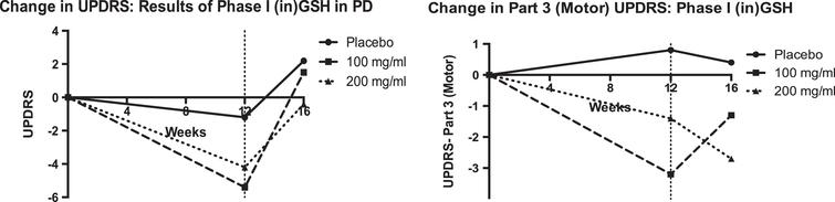 Results demonstrating improvement in clinical measures of PD severity from the Phase I/IIa Study of (in) GSH in PD. The goal of this Phase IIb study was to determine whether these results were reproducible. All study medications were given thrice daily, e.g. 100mg/ml is equal to 300mg/ day. Data were re-plotted from [15].