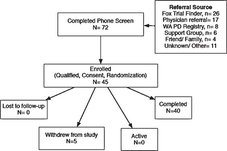 CONSORT flow diagram.