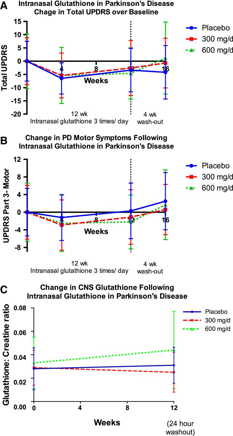 Change in mean total UPDRS (A), UPDRS-Motor Subscore (Part 3) (B), and central nervous system (CNS) glutathione (C) over the twelve weeks of the study, and following a four-week washout period. CNS glutathione (as GSH / total creatine peak area ratio) was measured by proton magnetic resonance spectroscopy (1H-MRS) and the volume of interest was a 4×4×5cm region centered on the left dorsal putamen at the level of the lentiform nucleus. Error bars indicate SD.