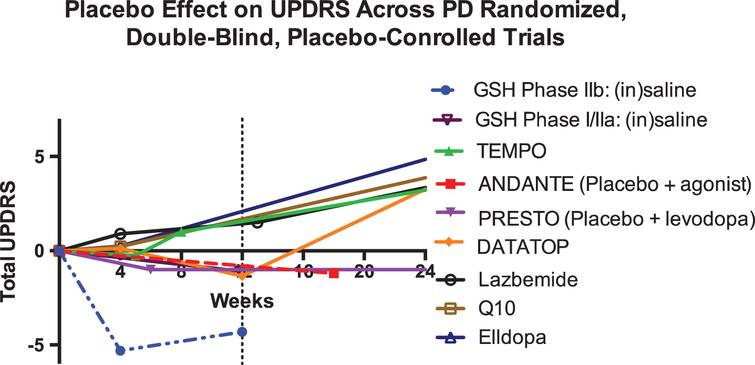 Change in total UPDRS scores from placebo arms of randomized controlled PD trials [15, 36–42].