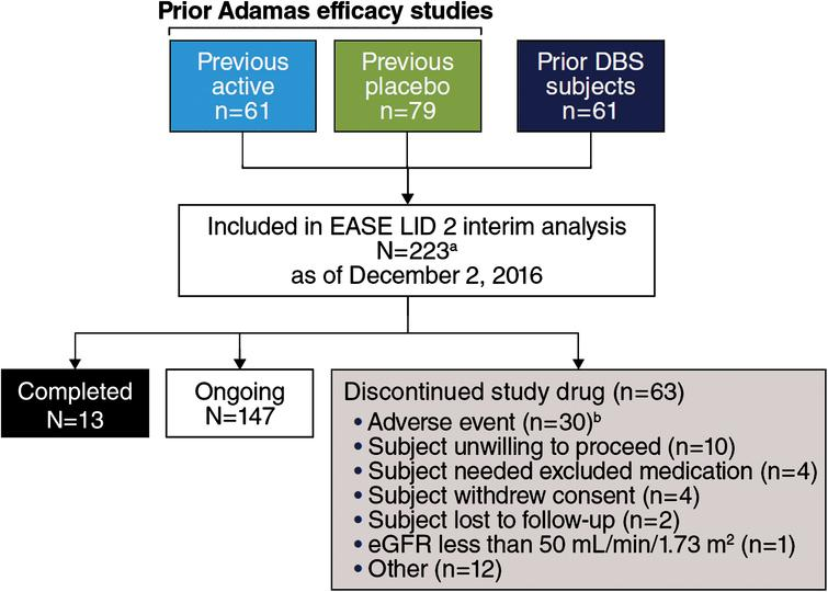 "Trial Profile. aStudy includes 22 patients who enrolled after a time gap following participation in double-blind studies (EASED, EASE LID, EASE LID 3) and were not summarized as a subgroup in subsequent analyses due to small sample size. bCase report form in interim data-cut for 2 additional patients reported study drug withdrawal as action taken in response to AE, while disposition record reported ""other"" and ""ongoing."""