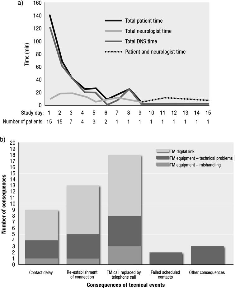 Use of video communication system. (a) Total time required per day by patient, neurologist, and DNS during TM home titration and number of patients on TM-assisted home titration over time. (b) Type and number of consequences of recorded technical events. DNS, Duodopa nurse specialist; TM, telemedicine.