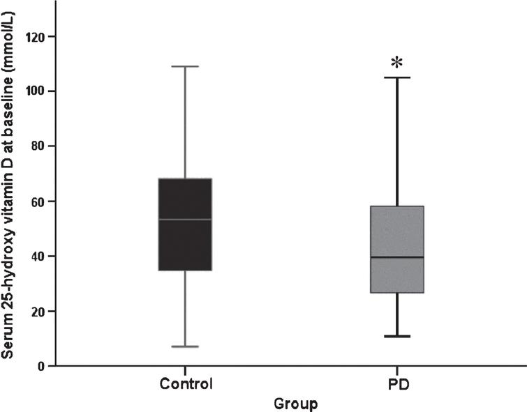 Serum 25(OH)D concentration at baseline (PD, n=145, control n=94. Data represent median±95% confidence interval. *p=0.02 versus control participants (Mann Whitney U test).