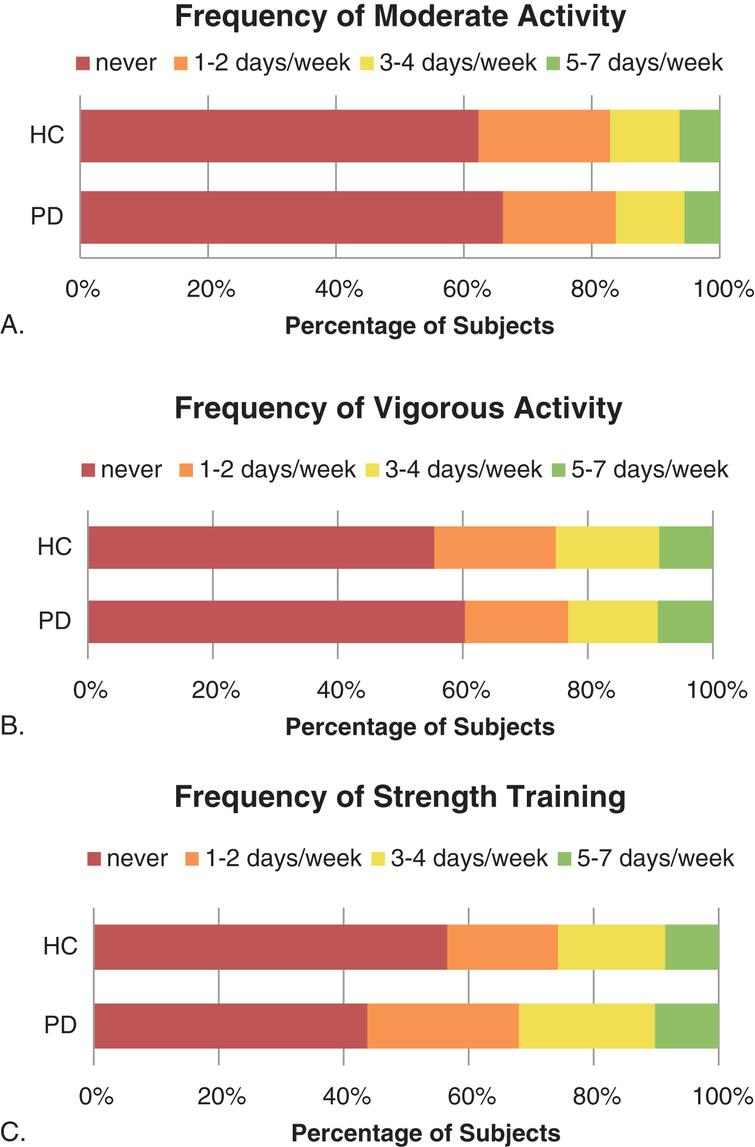 Percentage of subjects reporting Moderate, Vigorous, and Strength-based activities, by frequency (A-C).