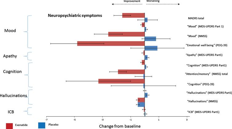 Change from baseline on neuropsychiatric non-motor symptoms at 48 weeks.